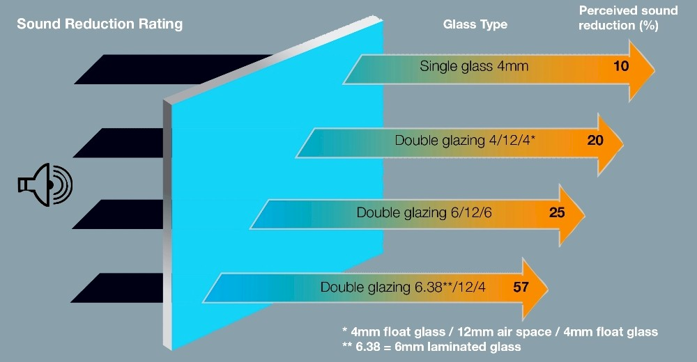 Glass options homerit upvc double glazing windows for How to reduce noise from windows