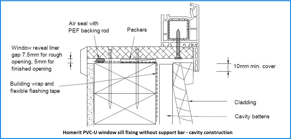 Installation Details Homerit Upvc Double Glazing Windows